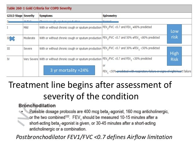 Treatment line begins after assessment of severity of the condition Postbronchodilator FEV1/FVC <0.7 defines Airflow limit...