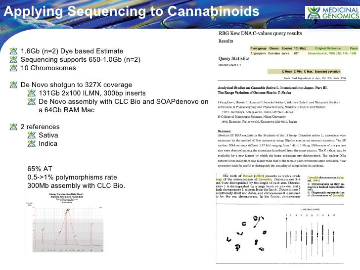 Sequencing cannabis sativa and cannabis indica, Courtagen
