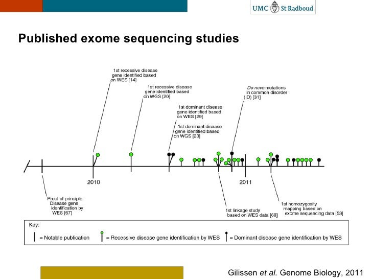 strategies of gene sequencing Determination of the complete nucleotide sequence of the human genome will  require accurate, efficient, and automated dna sequencing methods.