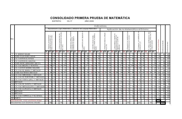 CONSOLIDADO PRIMERA PRUEBA DE MATEMÁTICA                                                                  DISTRITO        ...