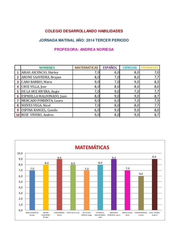 NOMBRES  MATEMATICAS  ESPAÑOL  CIENCIAS  PROMEDIO  1  ARIAS ASCENCIO, Shirley  7,0  6,0  8,0  7,0  2  ARONE SAAVEDRA, Bray...