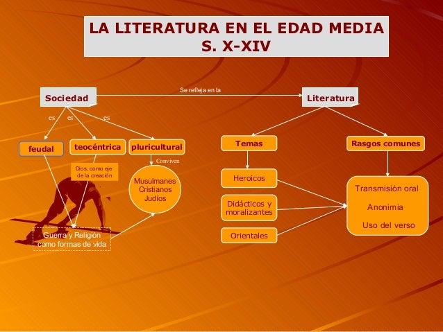LA LITERATURA EN EL EDAD MEDIA S. X-XIV Sociedad feudal teocéntrica pluricultural Musulmanes Cristianos Judíos Guerra y Re...
