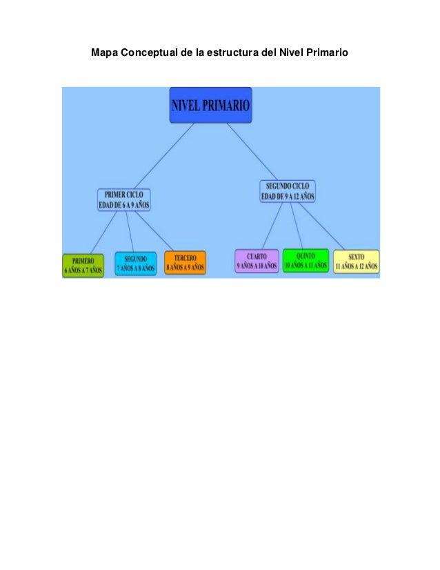 Dise o curricular nivel inicial y primario y educacion for Diseno curricular nivel inicial maternal