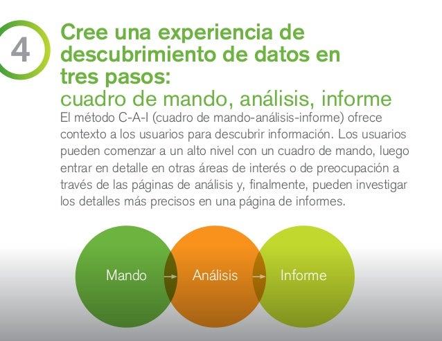 Cree una experiencia de descubrimiento de datos en tres pasos: cuadro de mando, análisis, informe El método C-A-I (cuadro ...