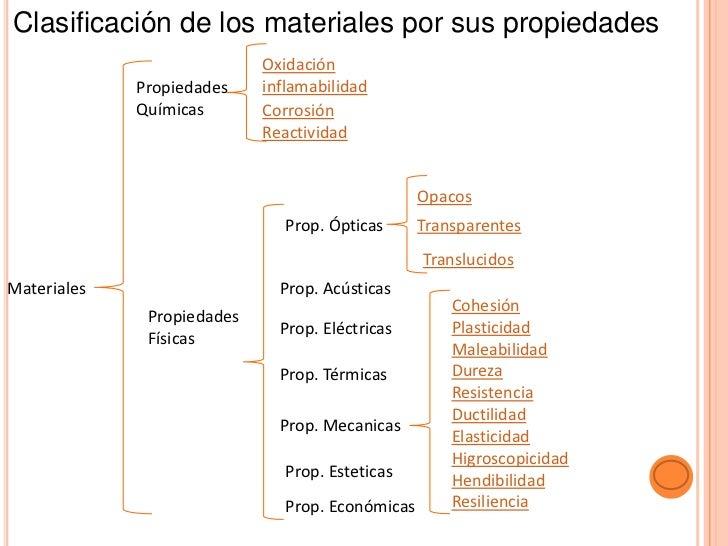 Clasificación de los materiales por sus propiedades                            Oxidación             Propiedades    inflam...