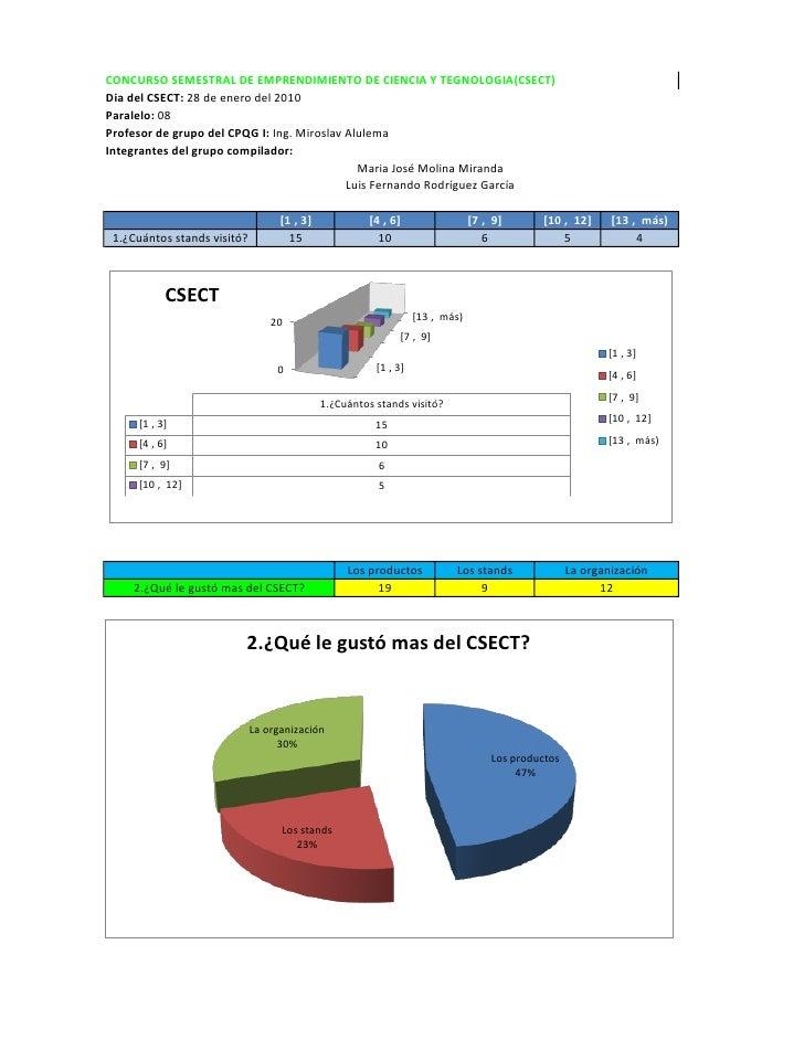 CONCURSO SEMESTRAL DE EMPRENDIMIENTO DE CIENCIA Y TEGNOLOGIA(CSECT) Dia del CSECT: 28 de enero del 2010 Paralelo: 08 Profe...