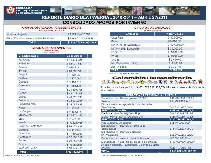 REPORTE DIARIO OLA INVERNAL 2010-2011 – ABRIL 27/2011                                                CONSOLIDADO APOYOS PO...