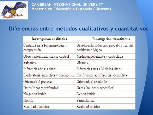 Diferencias entre métodos cualitativos y cuantitativosCARIBBEAN INTERNATIONAL UNIVERSITYMaestría en Educación a Distancia ...