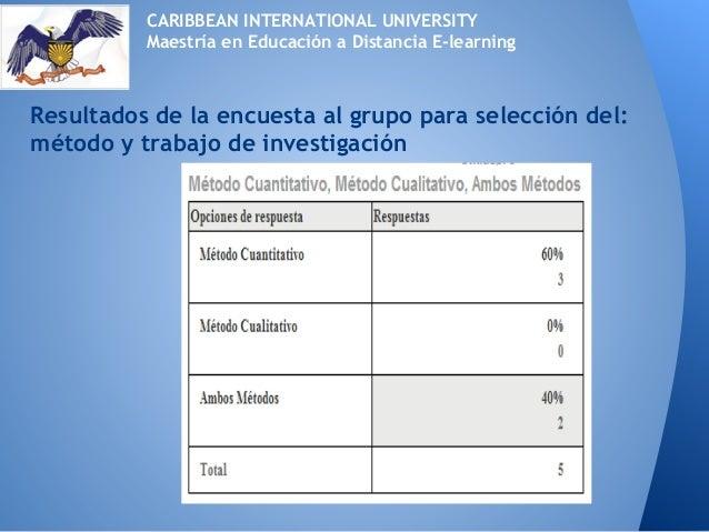 Resultados de la encuesta al grupo para selección del:método y trabajo de investigaciónCARIBBEAN INTERNATIONAL UNIVERSITYM...