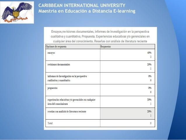 CARIBBEAN INTERNATIONAL UNIVERSITYMaestría en Educación a Distancia E-learning