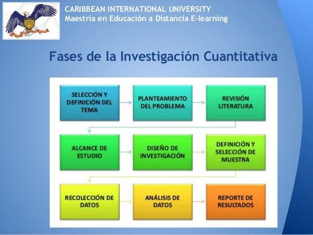 Fases de la Investigación CuantitativaCARIBBEAN INTERNATIONAL UNIVERSITYMaestría en Educación a Distancia E-learning