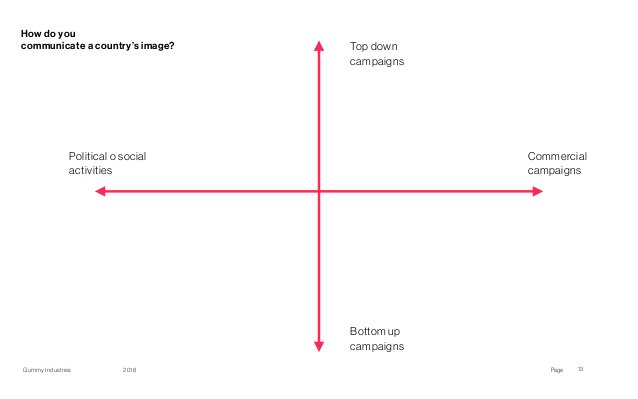 PageGummy Industries 2018 13 How do you communicate a country's image? Top down campaigns Bottom up campaigns Political...