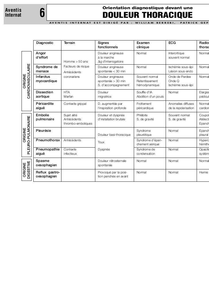 Orientation diagnostique devant uneAventisInternat                         6                                              ...