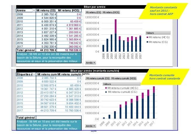 10/94 Année Mt retenu (CG) Mt retenu (HCG) 2008 2 385 702 € 0 € 2009 4 544 820 € 0 € 2010 6 000 351 € 65 459 € 2011 6 430 ...