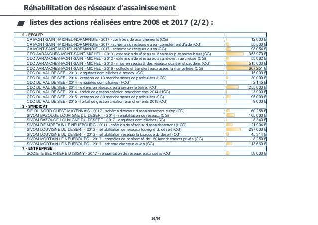16/94 Réhabilitation des réseaux d'assainissement listes des actions réalisées entre 2008 et 2017 (2/2) : COMMUNE ST HILAI...