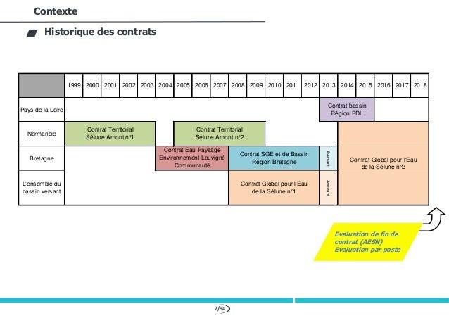 2/94 Contexte Historique des contrats 1999 2000 2001 2002 2003 2004 2005 2006 2007 2008 2009 2010 2011 2012 2013 2014 2015...