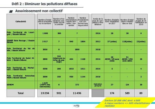 23/94 Défi 2 : Diminuer les pollutions diffuses Assainissement non collectif Collectivité Nombre d'instal- lations existan...