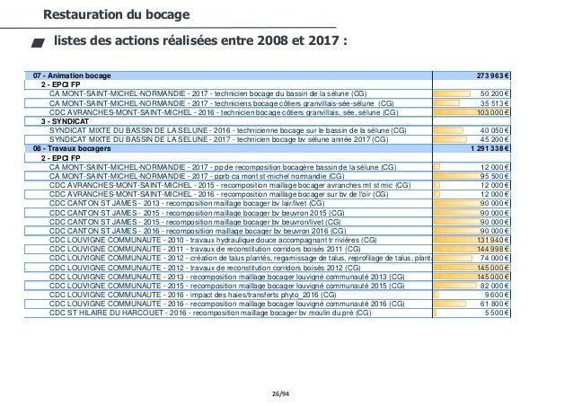 26/94 Restauration du bocage listes des actions réalisées entre 2008 et 2017 : 07 - Animation bocage 273 963 € 2 - EPCI FP...