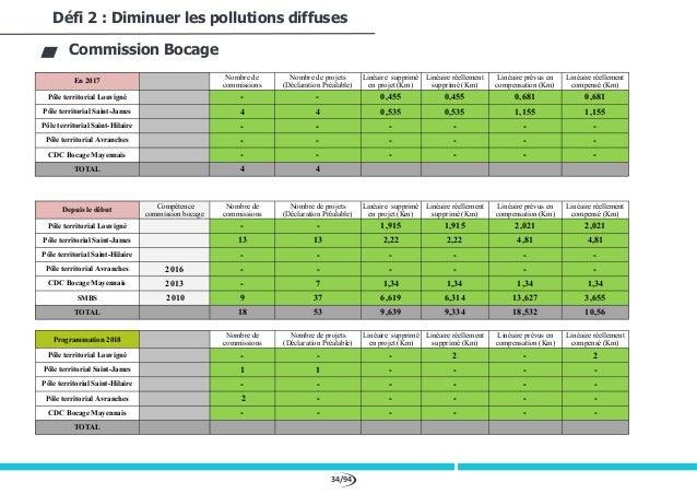 34/94 Défi 2 : Diminuer les pollutions diffuses Commission Bocage En 2017 Nombre de commissions Nombre de projets (Déclara...