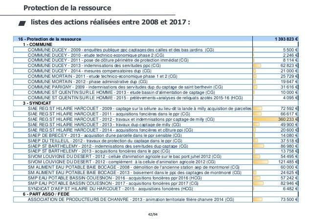 42/94 Protection de la ressource listes des actions réalisées entre 2008 et 2017 : 16 - Protection de la ressource 1 393 8...