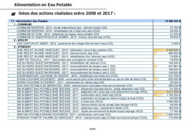 43/94 Alimentation en Eau Potable listes des actions réalisées entre 2008 et 2017 : 17 - Alimentation Eau Potable 14 598 7...