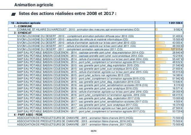 48/94 Animation agricole listes des actions réalisées entre 2008 et 2017 : 18 - Animation agricole 1 051 556 € 1 - COMMUNE...