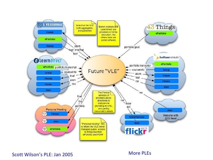 Scott Wilson's PLE: Jan 2005 More PLEs