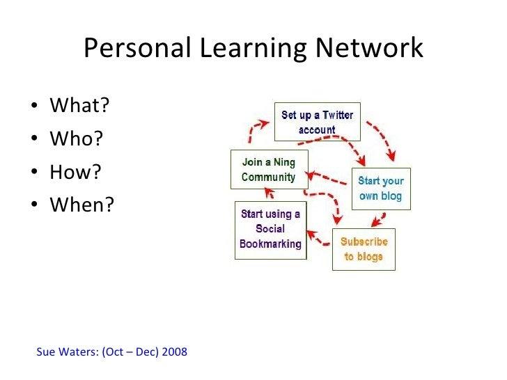 Personal Learning Network <ul><li>What? </li></ul><ul><li>Who? </li></ul><ul><li>How? </li></ul><ul><li>When? </li></ul>Su...