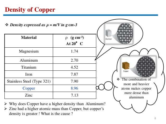 Physical Properties Of Cu