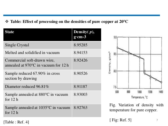 Physical Properties of Copper