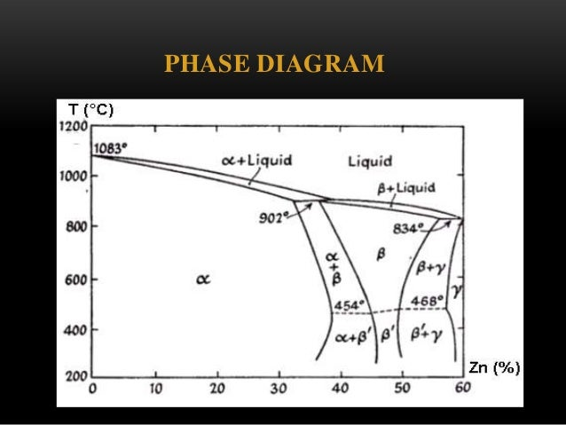 Copper And Copper Alloys on Zinc Tin Phase Diagram