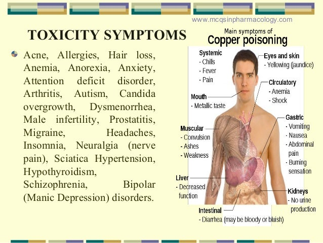 Copper Poisoning Toxicity