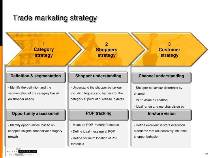 Option trading strategies definition