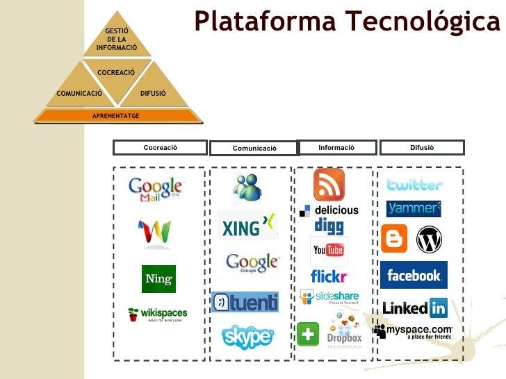 Cocreació Comunicació Difusió Informació Plataforma Tecnológica GESTIÓ DE LA INFORMACIÓ COCREACIÓ COMUNICACIÓ DIFUSIÓ APRE...