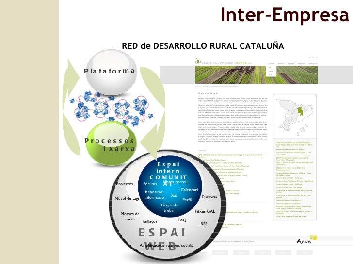Inter-Empresa RED de DESARROLLO RURAL CATALUÑA Espai intern COMUNITAT ESPAI WEB FAQ RSS Núvol de tags Enllaços Fitxes GAL ...