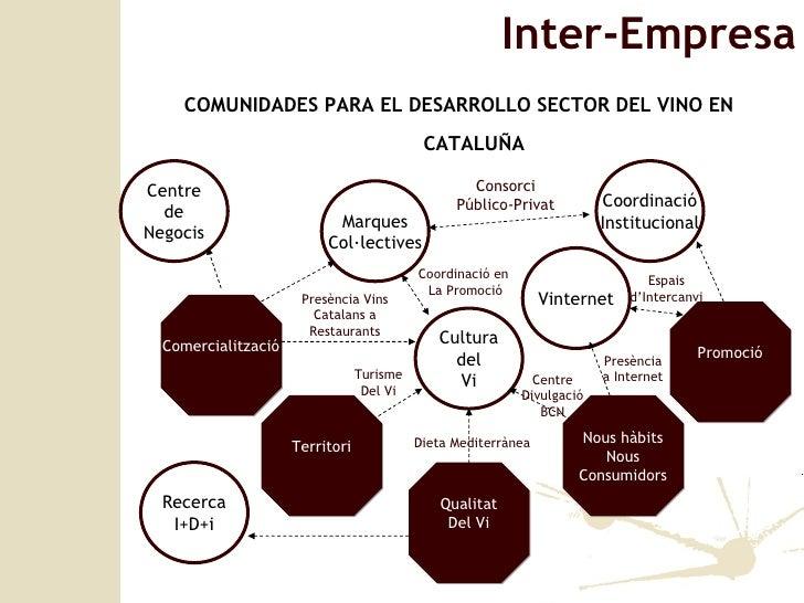 Inter-Empresa Centre de Negocis Marques Col·lectives Cultura del Vi Vinternet Coordinaci ó Institucional Comercialitzaci ó...