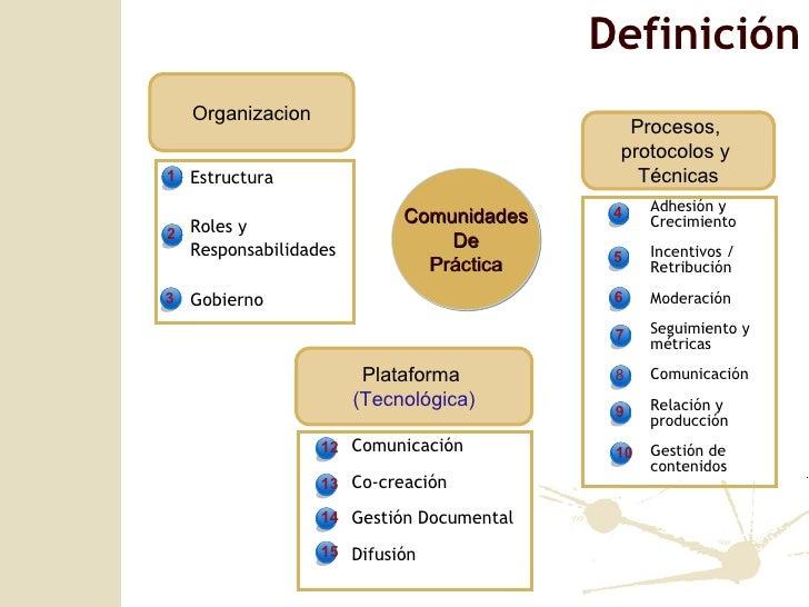 Comunidades De Pr áctica Estructura Roles y Responsabilidades Gobierno Adhesión y Crecimiento  Incentivos / Retribución Mo...