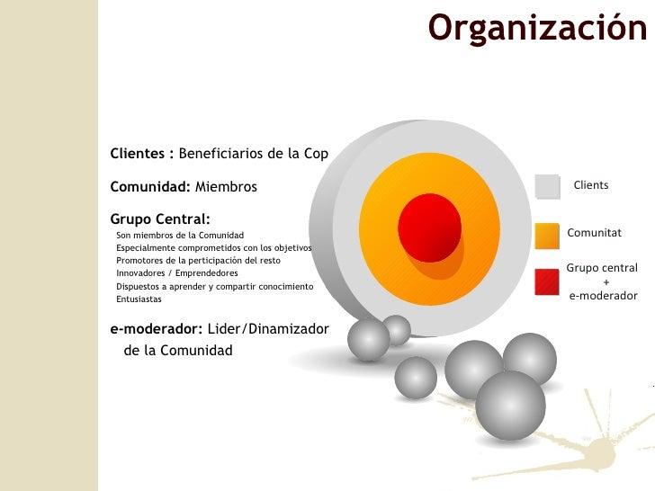 <ul><li>Clientes :  Beneficiarios de la Cop </li></ul><ul><li>Comunidad:  Miembros </li></ul><ul><li>Grupo Central:  </li>...