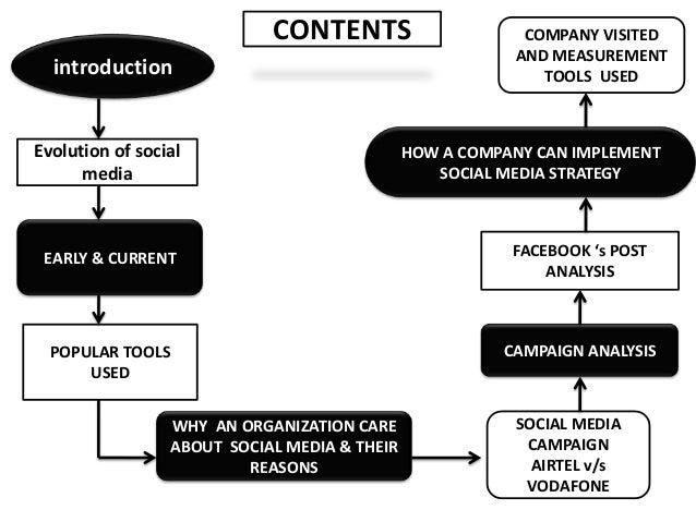ESSENTIALS OF SOCIAL MEDIA MARKETING