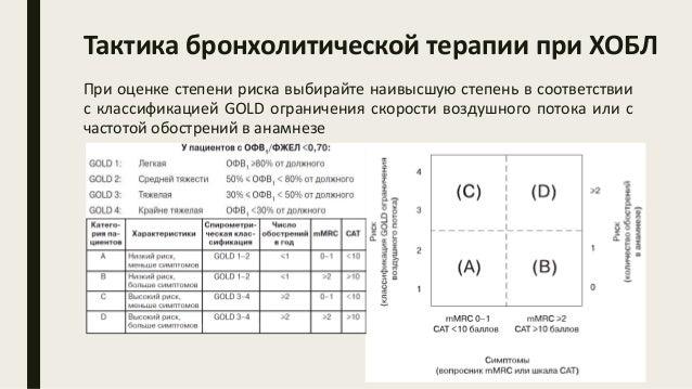 Тактика бронхолитической терапии при ХОБЛ При оценке степени риска выбирайте наивысшую степень в соответствии с классифика...