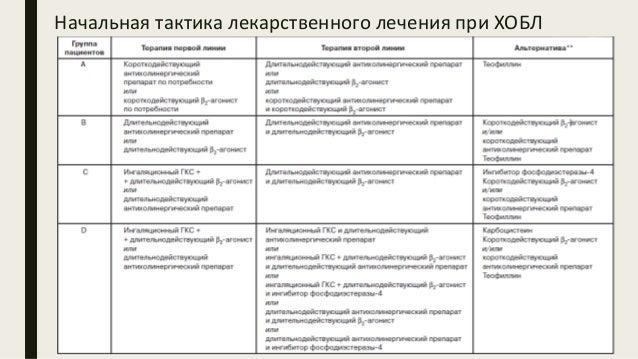 Начальная тактика лекарственного лечения при ХОБЛ