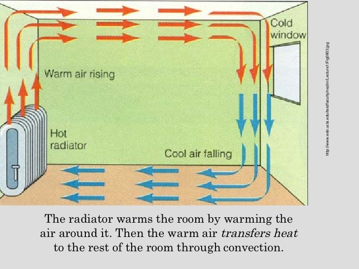 Heat transfer for How to heat your room