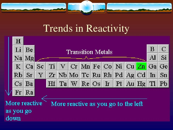 Copy keynote ch 4 elements periodic table copyppsx 16 trends in reactivitybr urtaz Image collections