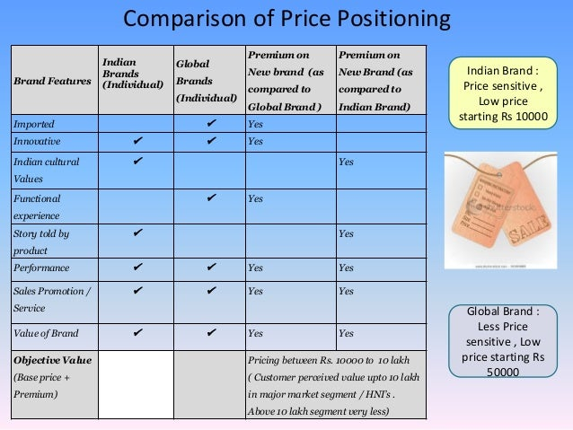 Luxury Hotel Pricing Strategy