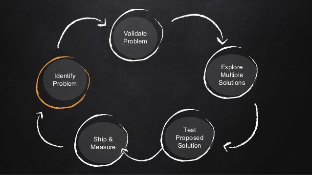 Identify Problem Validate Problem Explore Multiple Solutions Test Proposed Solution Ship & Measure
