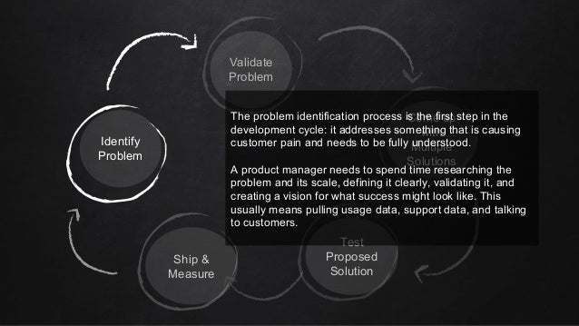 Identify Problem Validate Problem Come up with Multiple Solutions Test Proposed Solution Ship & Measure The problem identi...