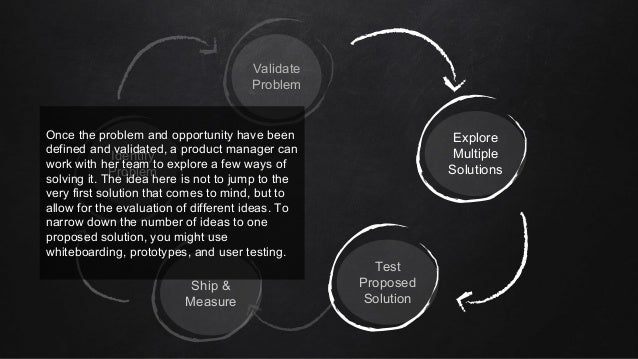 Identify Problem Validate Problem Explore Multiple Solutions Test Proposed Solution Ship & Measure Once the problem and op...