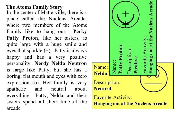 atoms family – Atoms Family Worksheet