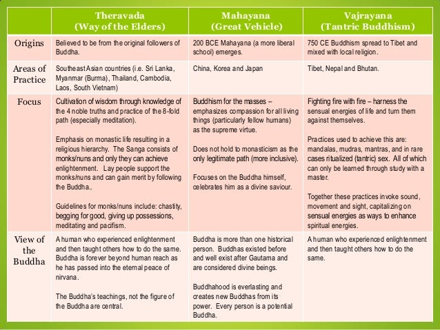 a comparison of theravada and mahayana buddhisms beliefs and philosophies Exploring theravāda's connections to other paths what can we learn from other traditions, religions and philosophies.