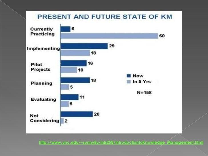 http://www.unc.edu/~sunnyliu/inls258/IntroductiontoKnowledge_Management.html<br />